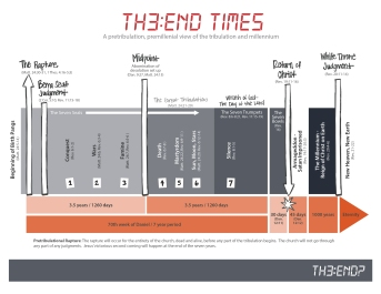 The End Times Timeline-01 (2)